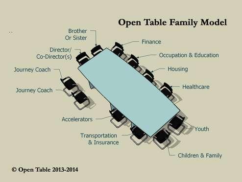 Open Table Family Model